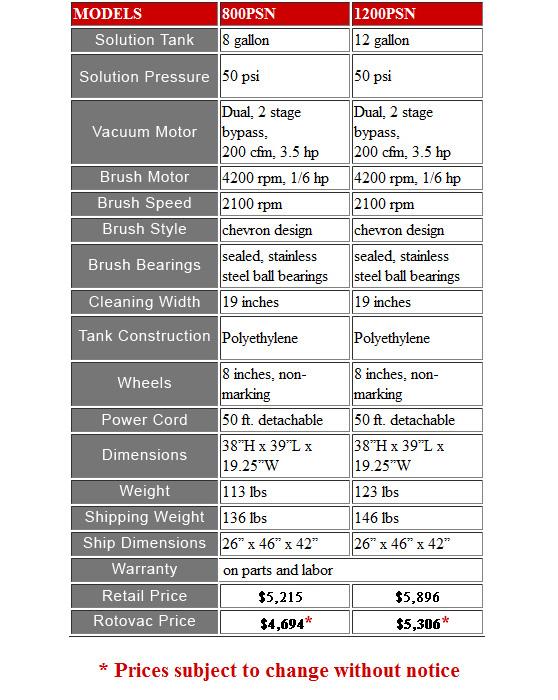 rotovac price