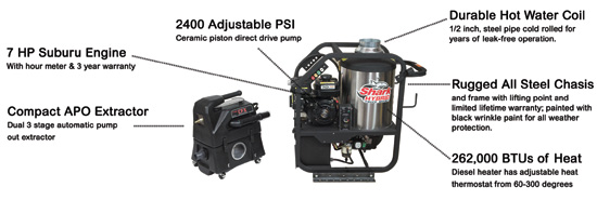 Steam Shark Pressure Washer